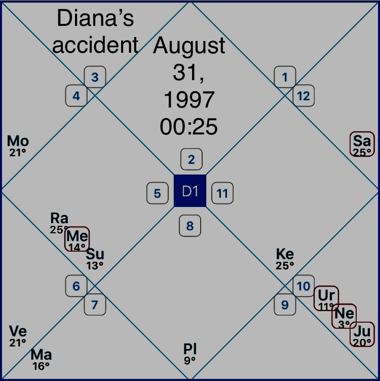 Princess Diana's horoscope - Vedic Astrology with Kate Khmel